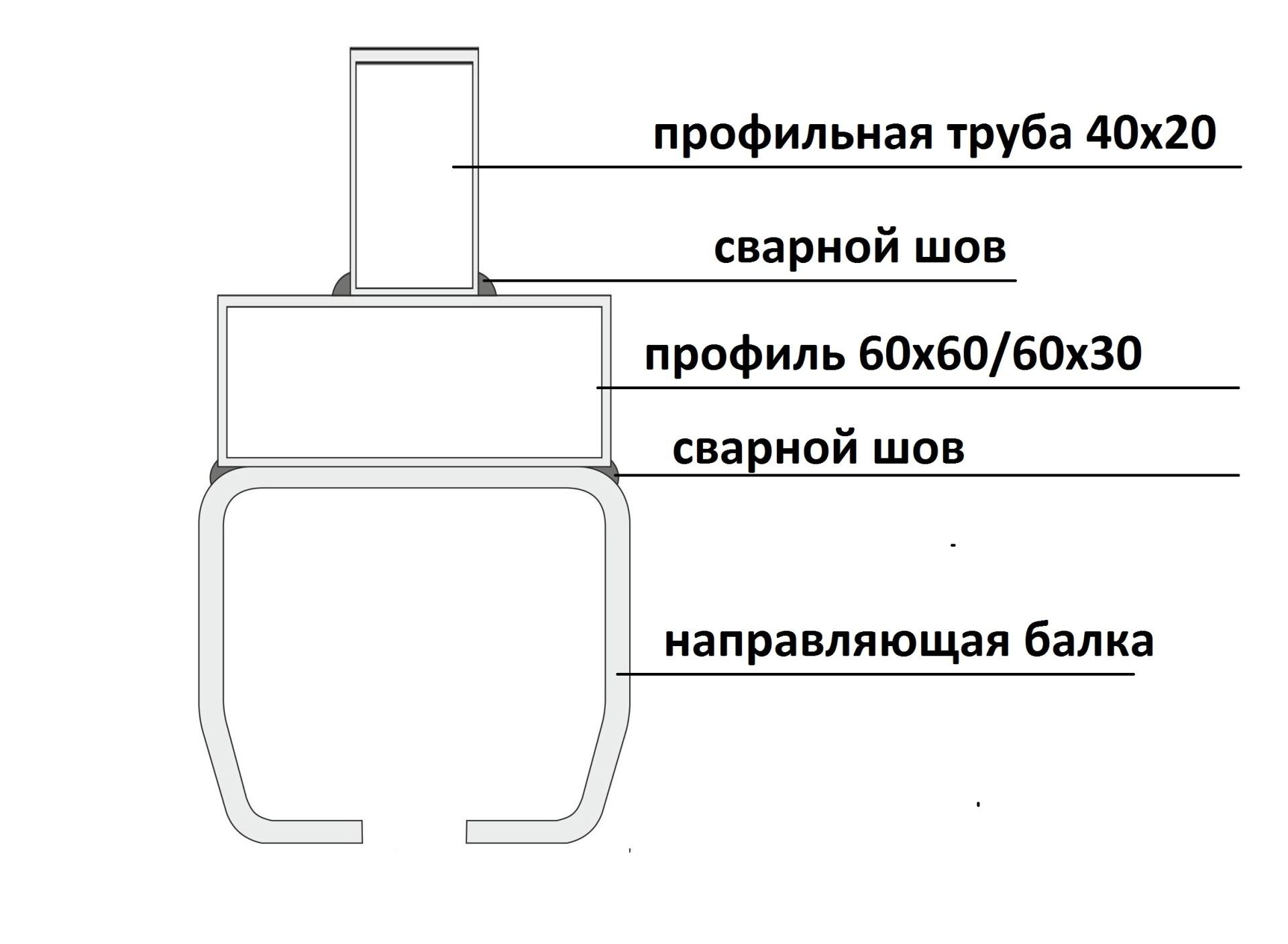 Инструкция по эксплуатации откатные ворота